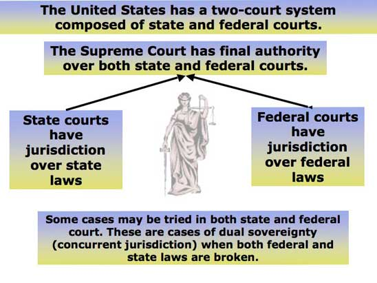 judicial review and the role of the court system Get an answer for 'what roles does judicial review play in our governmental system of checks and balances' and find homework help for other law and politics.